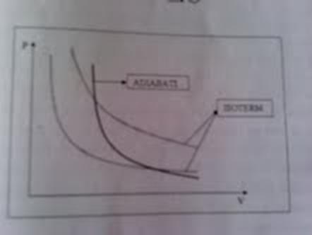 Evoluciones de un gas ideal